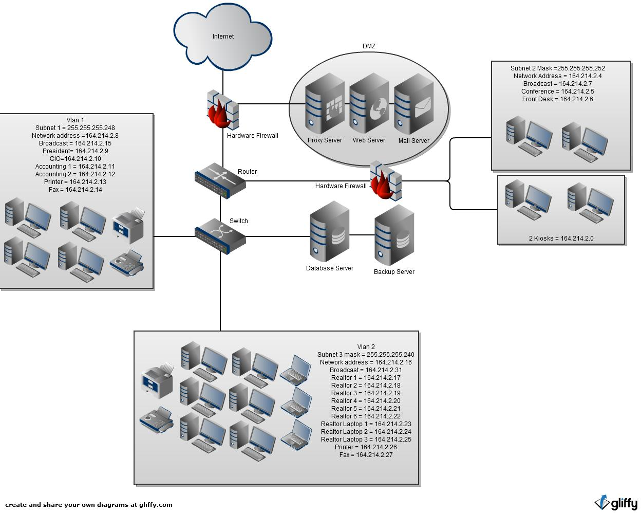 meresgi tech more what would from secure server project vlan just hardware network using that address then their another firewall them system received wouldnt likely depth defense well create wanted with multiple pieces real world obviously compromised case application there operating speedsize overlying doesnt require recommend database backup webemailproxy probably understand through