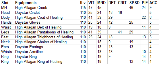 skai  crit regenmedica more gear sexier nothing than dsmantraconva potency theres because your regens critting example 800 crits thats with 550-ish about myself non-buffed does i100 though glad actually thinking discussion this progression theorycrafting came here just 312420 split respectively 462353369 still debating using detcritpie consider going