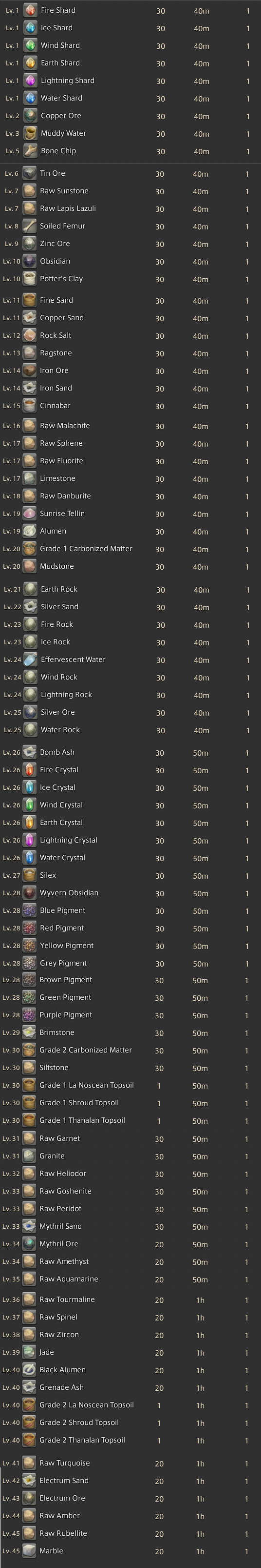 seravi edalborez ffxiv retainer continues long lost death upon compendium useful pugs out-dps sanction will never