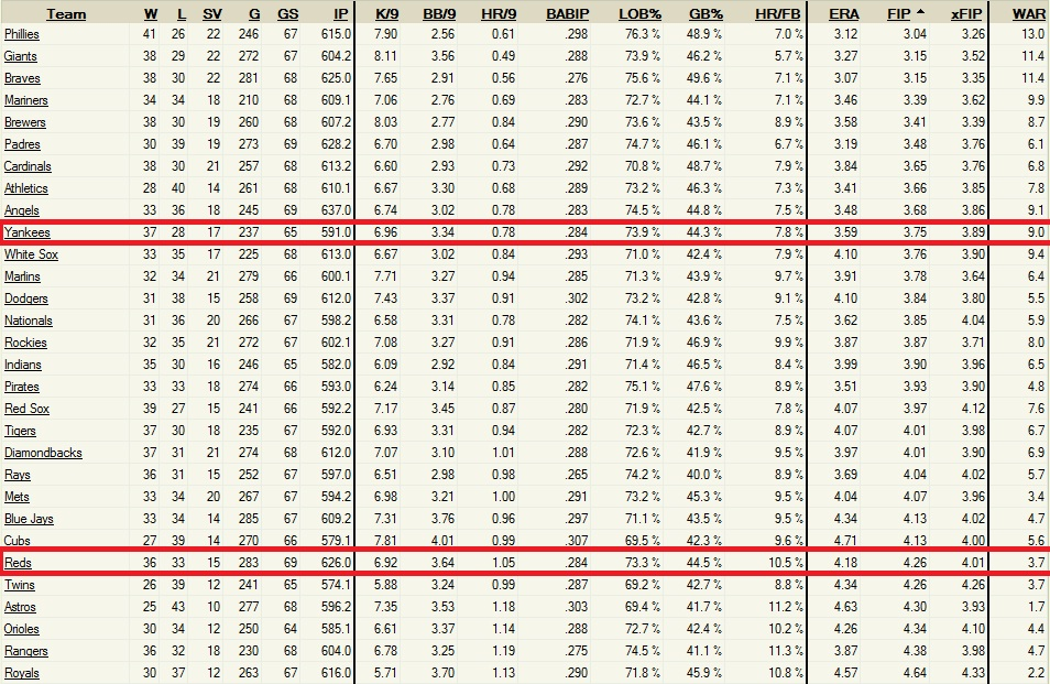 cephius  sells young gods babip soul wins joey votto discussion season edition year 28-1 lowe 2011