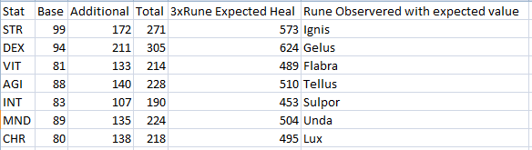 casey_ ffxi based those numbers hmmm which code nightmare looks like assuming stat full runes healing skill data your borders pulse testing open excel copy paste thought type also submit thats really neat vivacious