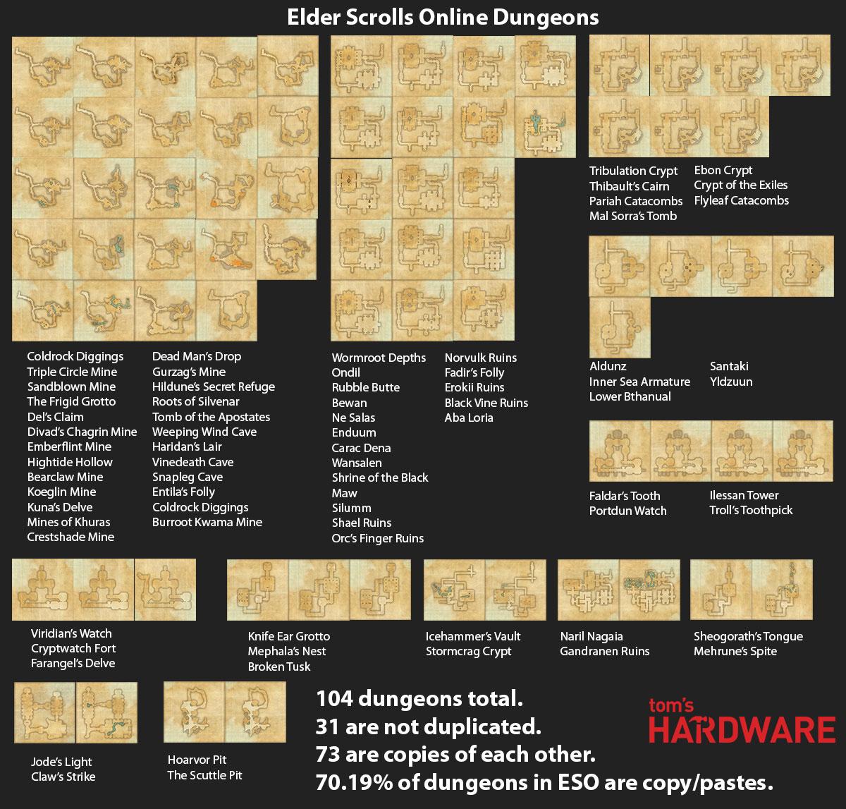 Caves, ruins, dungeons  All a big joke  — Elder Scrolls Online