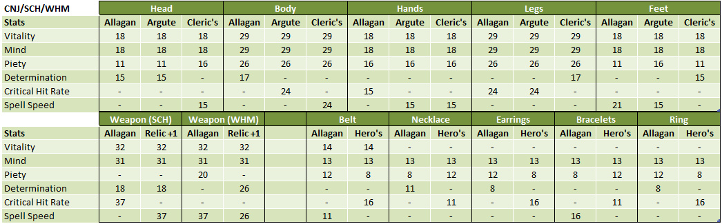 slycer  about below stats gear thought bonuses secondary obvious like critical jobs this same tables primary what different discussion into item il90 fall have seeing picking scope extreme slot except each want some maybe cases which melding materia allagan crafted probably priority also less cures determination effects damage adloquium grants will