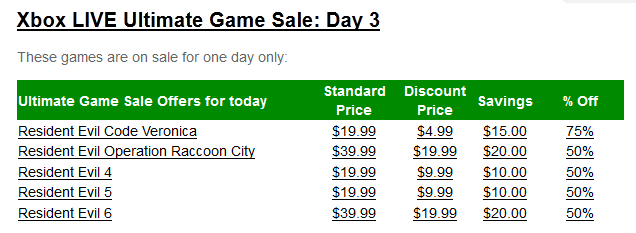 qalbert games edition deals good 619 knight souls dark batman goty hunt 2479 3349 arkham fallout 739 alien isolation 989 ripley ultimate conquer wild 1979 command doom sale thread found just going posting 2349 pretty complete gamesconsole 1239 bargain meiers civilization witcher