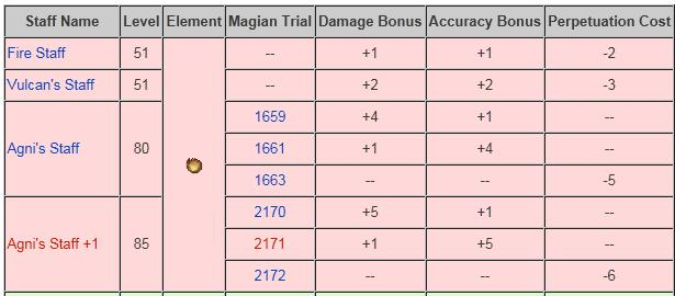 ksandra ffxi oa2-4 damage weapon distribution proc assuming sword machine mercurial 20403010 ridill 305020 onward reasoning necroquote dastroatoa2-4 kind offhand da11 beat loss spamming gain make da45