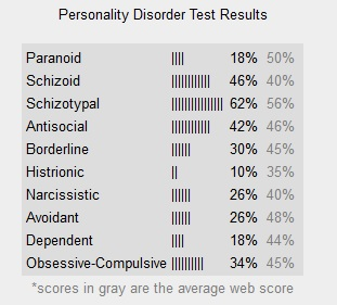 cream soda general crazy  paranoid avoidant that schizotypal antisocial histrionic dependent obsessive-compulsive narcissistic borderline winning contest slut many craves attention crown over hand abandonment issues schizoid